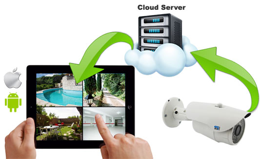 Cloud Server Telecamera IP