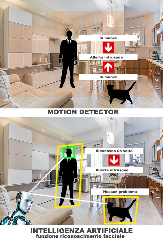 Intelligenza artificiale differenza tra motion detector e riconoscimento facciale