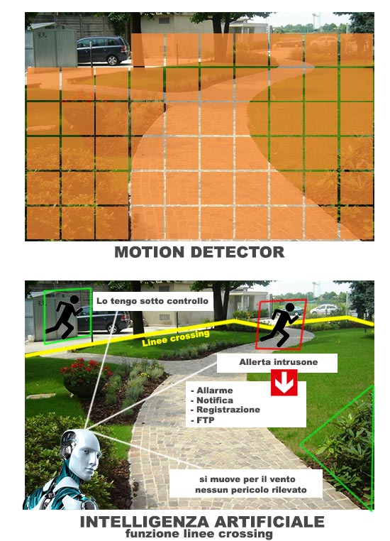 Differenze motion detector e sistema ad intelligenza artificiale
